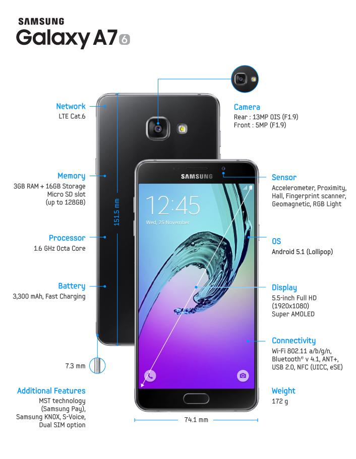 Samsung Galaxy A7 2016 infographic