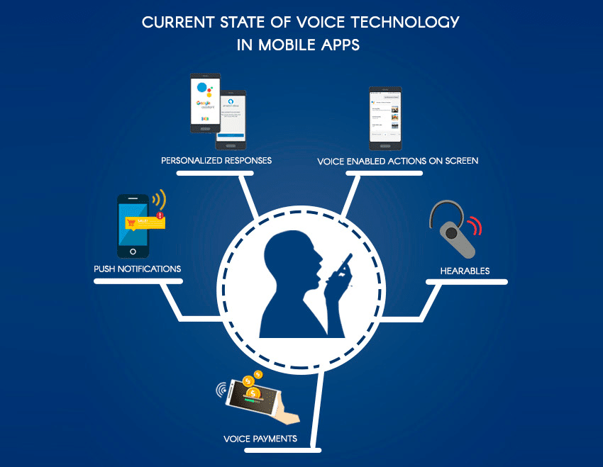 best Speech Recognition Enabled Apps